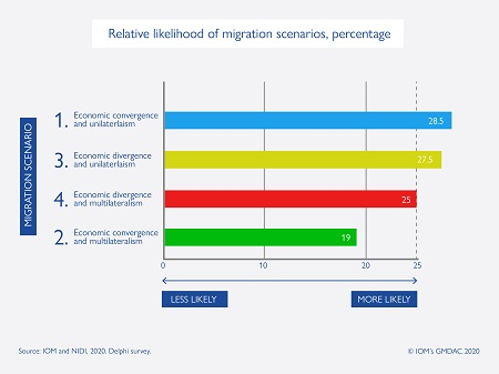 The Future of International Immigration to the EU countries in 2030